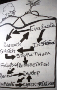 Level 3 year 1 FMP the importance of primary visual research,